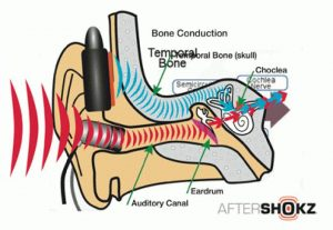 wat is bone conduction