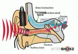 wat is bone conduction